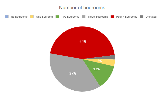 PVA Number of Bedrooms